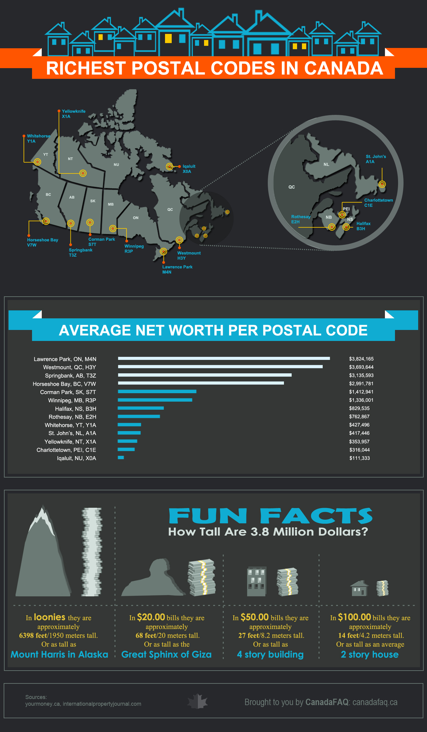 Richest Postal Codes Canada Infographic